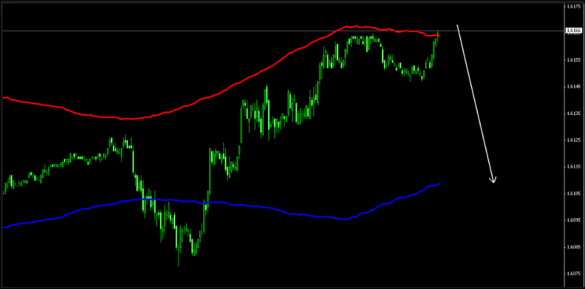 100% Accuracy Buy Sell Signal Indicator Free Download