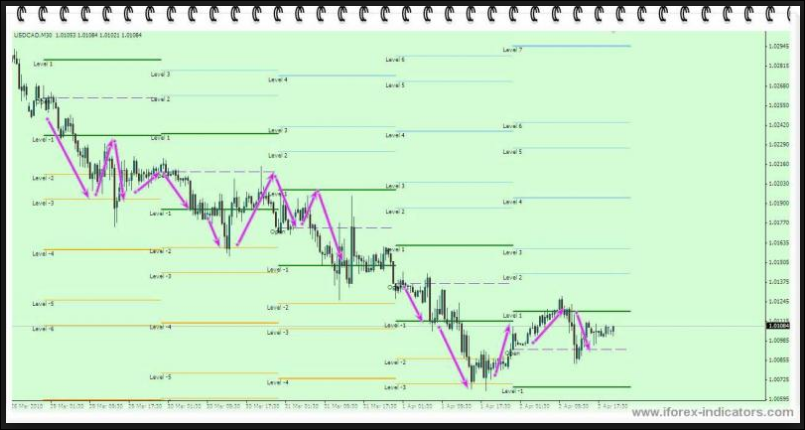 Download Gann Levels Indicator