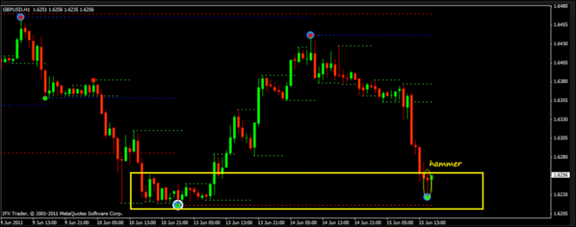 Mt4 Non Repainting Support Resistance Indicator | Forex Evolution