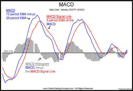 Best Macd Settings For Renko