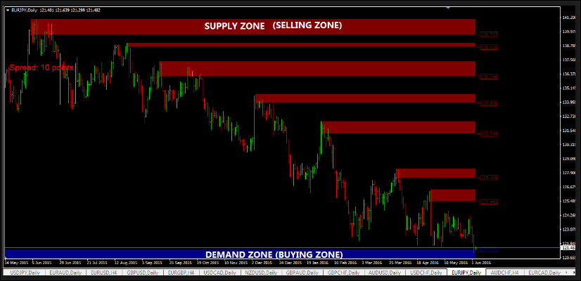 Download Zone Trade Indicator For Mt4