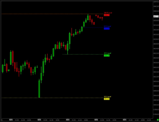 Dynamic Support And Resistance Indicator